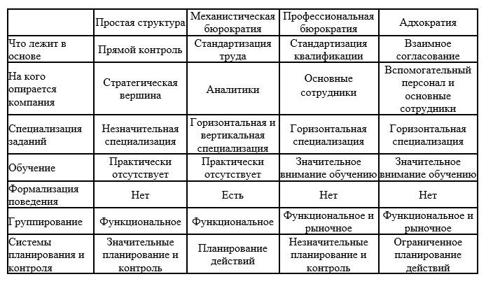 Таблица сравнения структур компании