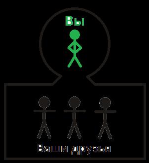 Простая структура